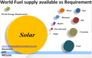 solar supply vs requirement