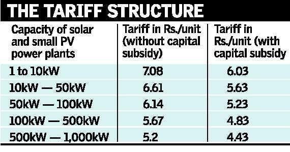 New Tariff Structure For Rooftop Solar Power Plants
